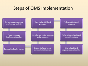 Steps of QMS Implementation