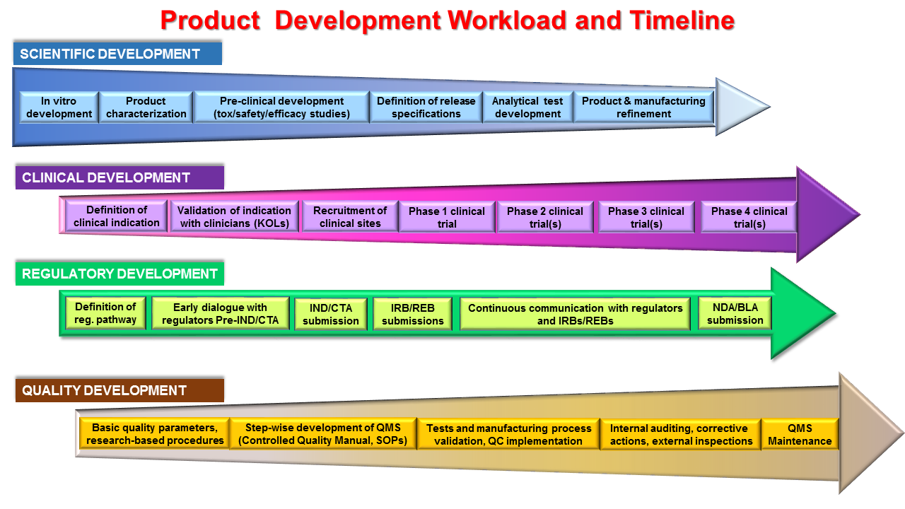 Product development netvalue bioconsulting inc for Product development inc